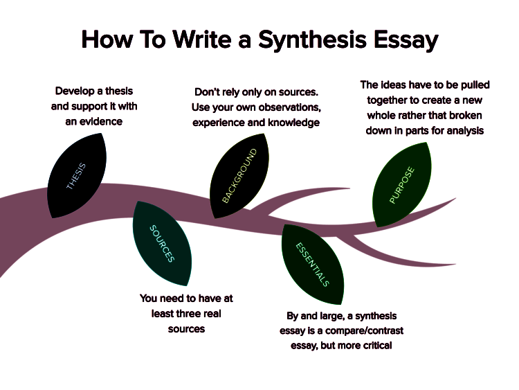 How to Write a Synthesis Essay: Helpful Tips and Guidelines